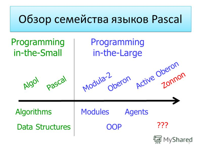 Обзор семейства языков Pascal 5 Algorithms Data Structures Modules OOP Agents ??? Algol Pascal Modula-2 Oberon Active Oberon Zonnon Programming in-the-Large Programming in-the-Small