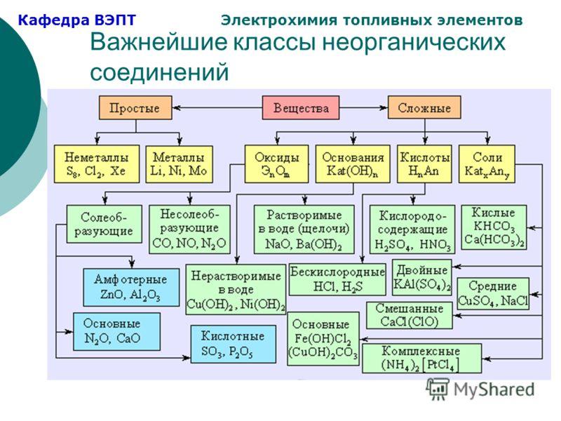 Кафедра ВЭПТ Электрохимия топливных элементов Важнейшие классы неорганических соединений