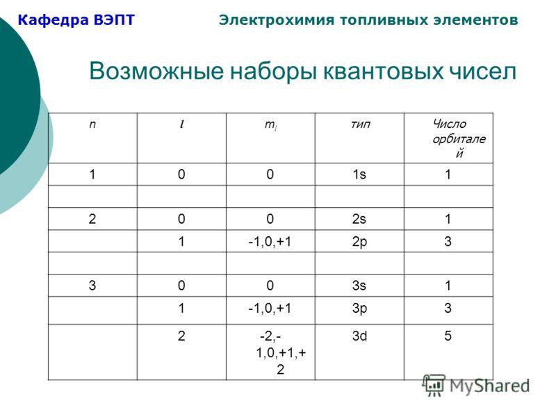 Кафедра ВЭПТ Электрохимия топливных элементов Возможные наборы квантовых чисел n l mlml типЧисло орбитале й 1001s1 2002s1 1-1,0,+12p3 3003s1 1-1,0,+13p3 2-2,- 1,0,+1,+ 2 3d5