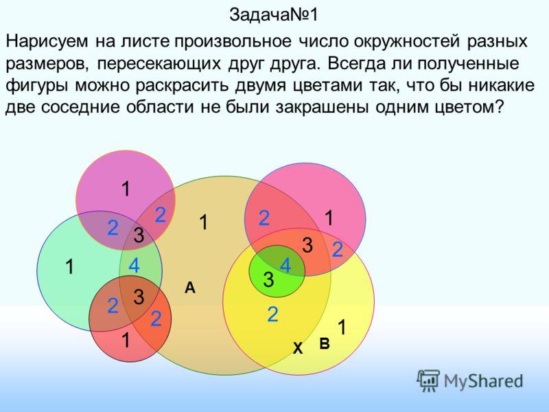 Задача1 Нарисуем на листе произвольное число окружностей разных размеров, пересекающих друг друга. Всегда ли полученные фигуры можно раскрасить двумя цветами так, что бы никакие две соседние области не были закрашены одним цветом? 1 1 1 1 1 1 2 2 2 2