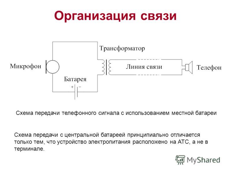 Организация связи Схема передачи телефонного сигнала с использованием местной батареи Схема передачи с центральной батареей принципиально отличается только тем, что устройство электропитания расположено на АТС, а не в терминале.