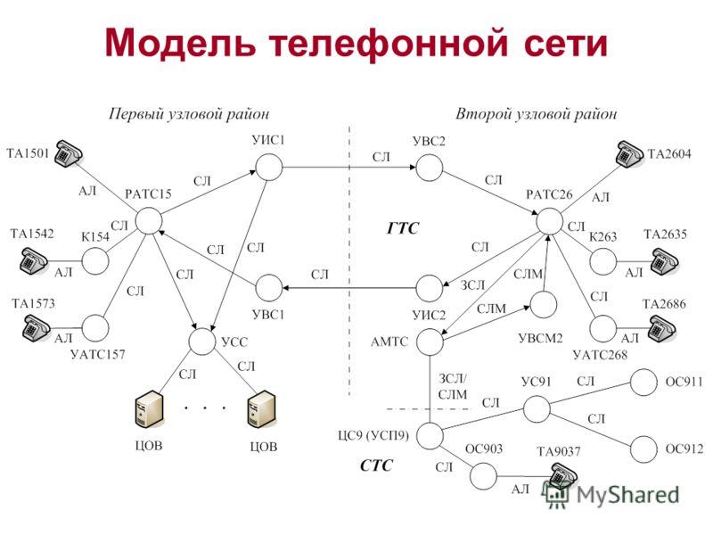 Модель телефонной сети