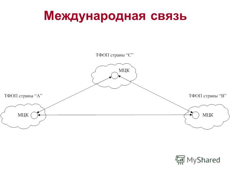 Международная связь