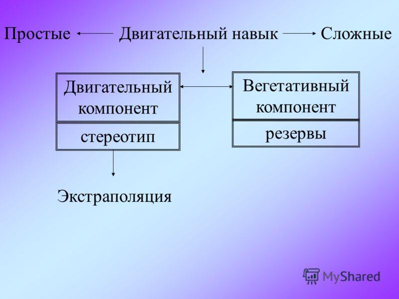 Простые Двигательный навык Сложные Двигательный компонент Вегетативный компонент стереотип резервы Экстраполяция