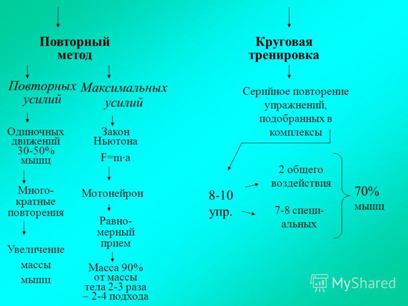 Повторный метод Круговая тренировка Повторных усилий Максимальных усилий Одиночных движений 30-50% мышц Закон Ньютона F=m·a Мотонейрон Много- кратные повторения Увеличение массы мышц Равно- мерный прием Масса 90% от массы тела 2-3 раза – 2-4 подхода