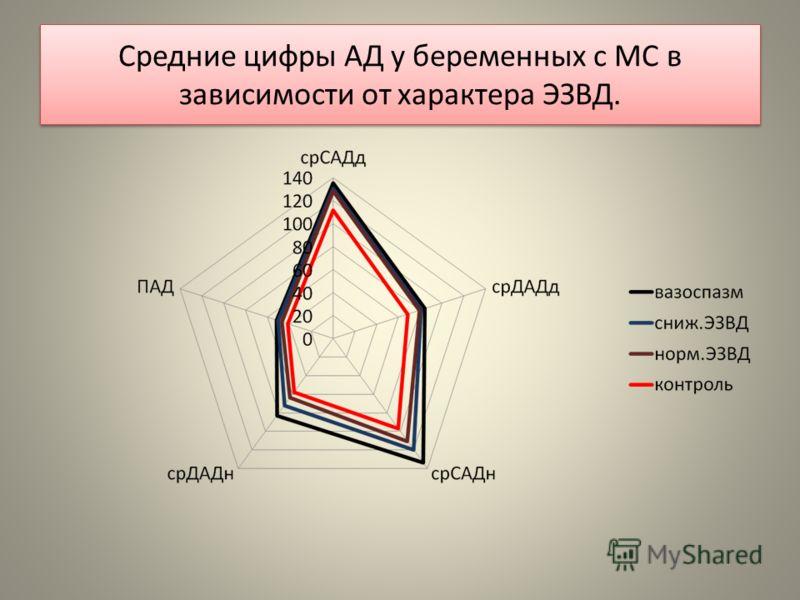 Средние цифры АД у беременных с МС в зависимости от характера ЭЗВД.