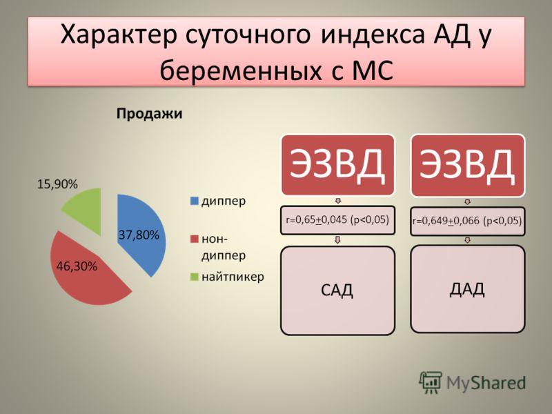 Характер суточного индекса АД у беременных с МС ЭЗВД r=0,65+0,045 (p