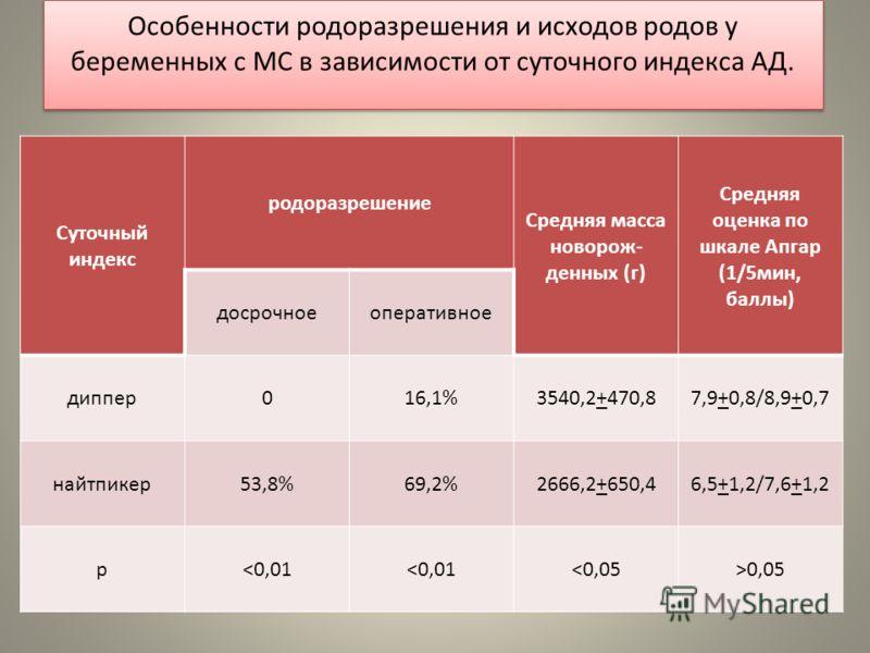Особенности родоразрешения и исходов родов у беременных с МС в зависимости от суточного индекса АД. Суточный индекс родоразрешение Средняя масса новорож- денных (г) Средняя оценка по шкале Апгар (1/5мин, баллы) досрочноеоперативное диппер016,1%3540,2