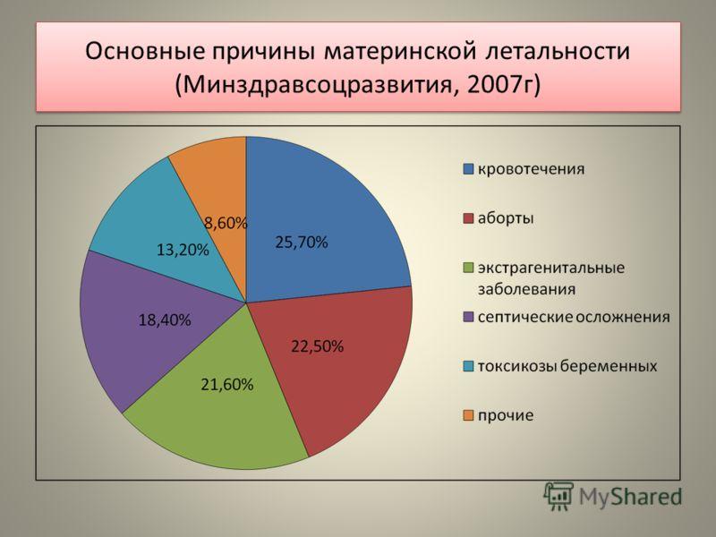 Основные причины материнской летальности (Минздравсоцразвития, 2007г)