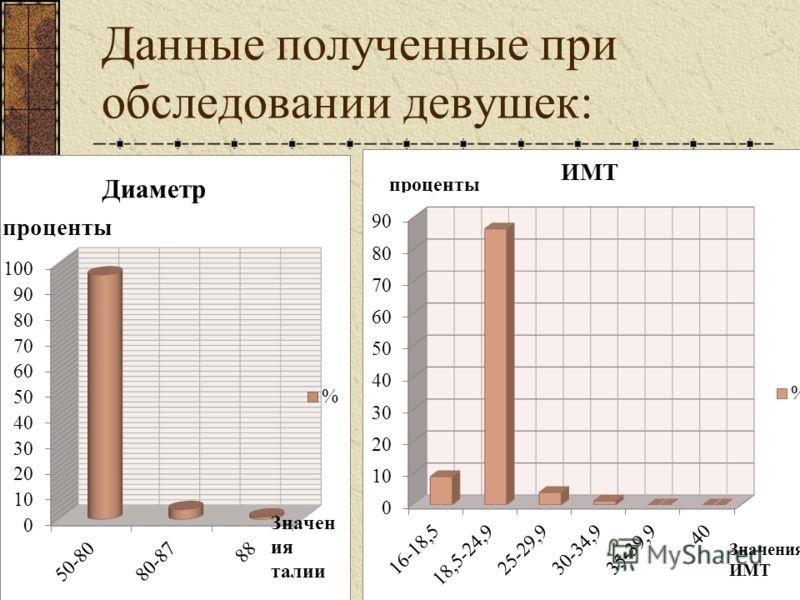Данные полученные при обследовании девушек: