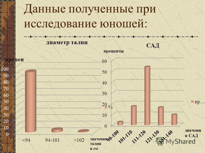 Данные полученные при исследование юношей: