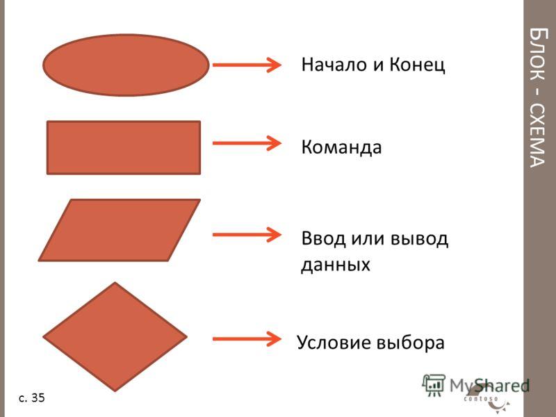 Б ЛОК - СХЕМА Начало и Конец Команда Ввод или вывод данных Условие выбора с. 35