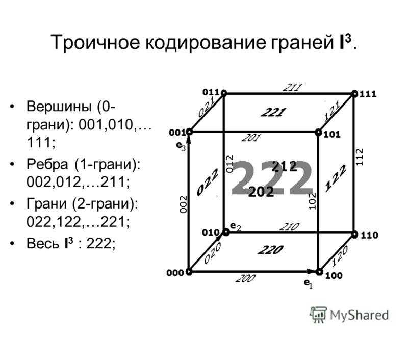 Троичное кодирование граней I 3. Вершины (0- грани): 001,010,… 111; Ребра (1-грани): 002,012,…211; Грани (2-грани): 022,122,…221; Весь I 3 : 222;