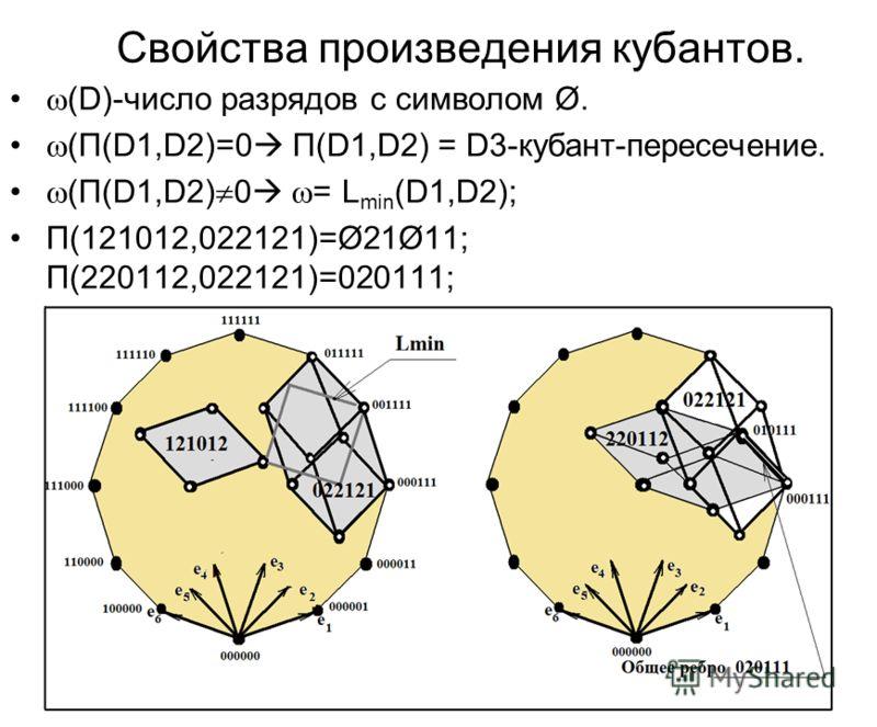 Свойства произведения кубантов. (D)-число разрядов с символом Ø. (П(D1,D2)=0 П(D1,D2) = D3-кубант-пересечение. (П(D1,D2) 0 = L min (D1,D2); П(121012,022121)=Ø21Ø11; П(220112,022121)=020111;