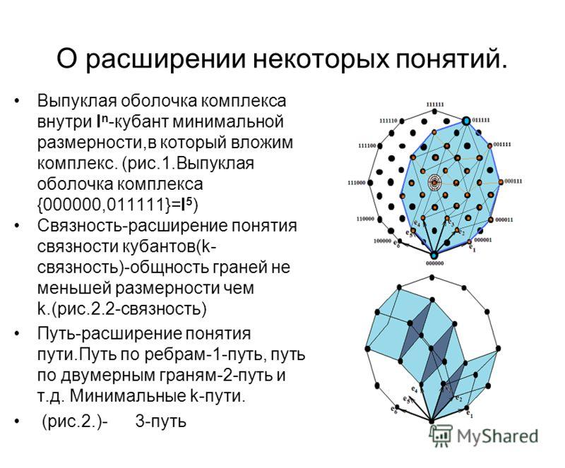 О расширении некоторых понятий. Выпуклая оболочка комплекса внутри I n -кубант минимальной размерности,в который вложим комплекс. (рис.1.Выпуклая оболочка комплекса {000000,011111}=I 5 ) Связность-расширение понятия связности кубантов(k- связность)-о