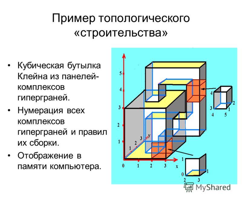 Пример топологического «строительства» Кубическая бутылка Клейна из панелей- комплексов гиперграней. Нумерация всех комплексов гиперграней и правил их сборки. Отображение в памяти компьютера.