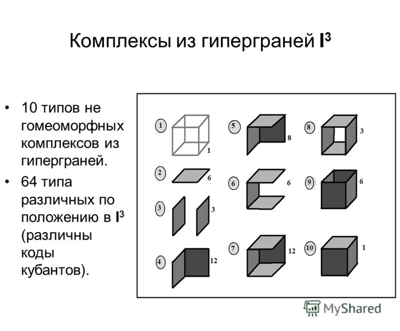 Комплексы из гиперграней I 3 10 типов не гомеоморфных комплексов из гиперграней. 64 типа различных по положению в I 3 (различны коды кубантов).