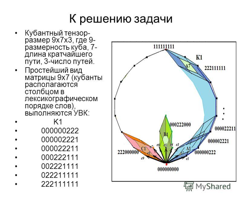 К решению задачи Кубантный тензор- размер 9х7х3, где 9- размерность куба, 7- длина кратчайшего пути, 3-число путей. Простейший вид матрицы 9x7 (кубанты располагаются столбцом в лексикографическом порядке слов), выполняются УВК: K1 000000222 000002221