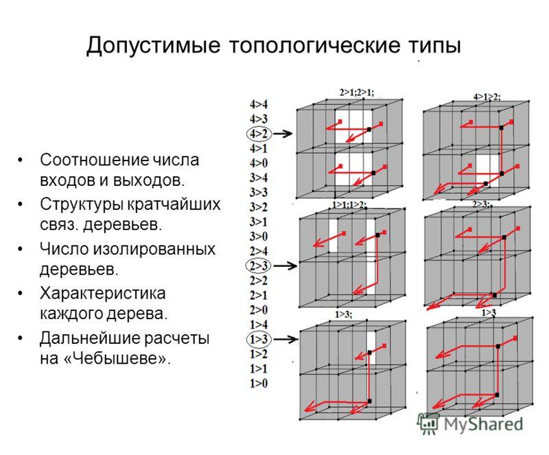 Допустимые топологические типы Соотношение числа входов и выходов. Структуры кратчайших связ. деревьев. Число изолированных деревьев. Характеристика каждого дерева. Дальнейшие расчеты на «Чебышеве».