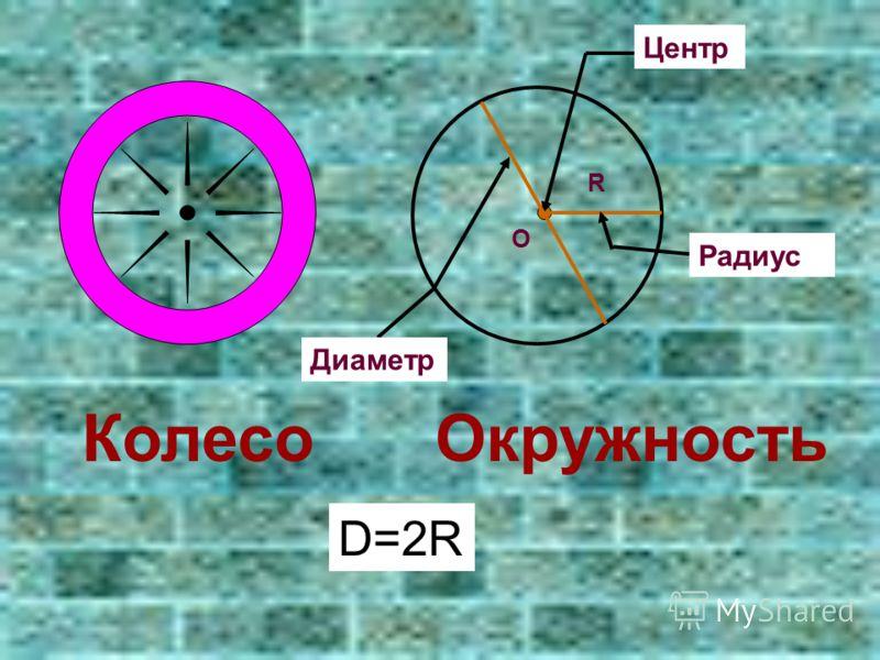КолесоОкружность Центр О R Радиус Диаметр D=2R