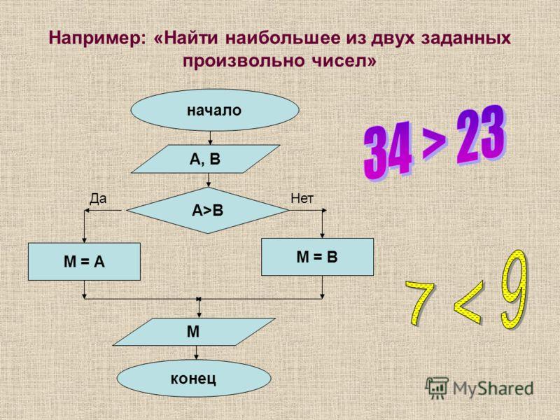 Например: «Найти наибольшее из двух заданных произвольно чисел» начало А>ВА>В Да А, В М = А М = В Нет М конец