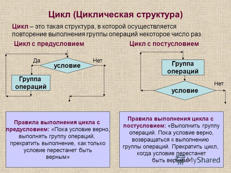 Цикл (Циклическая структура) Цикл – это такая структура, в которой осуществляется повторение выполнения группы операций некоторое число раз. Цикл с предусловиемЦикл с постусловием условие Группа операций ДаНет Правила выполнения цикла с предусловием: