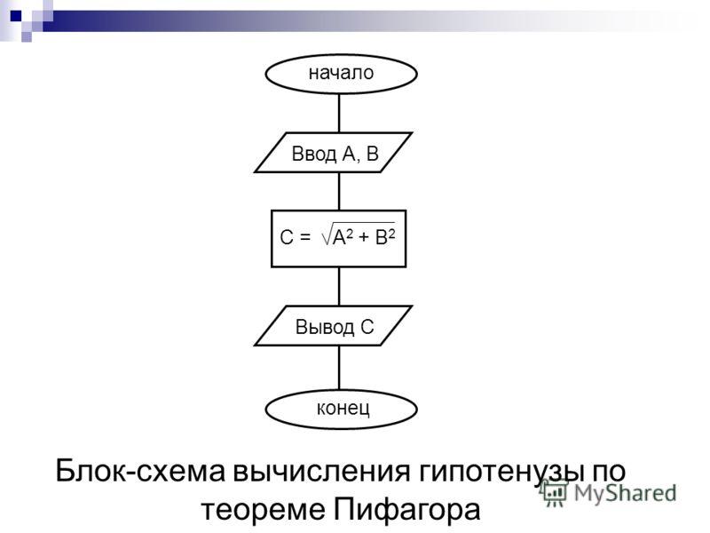 начало Ввод А, В С = А 2 + В 2 Вывод С конец Блок-схема вычисления гипотенузы по теореме Пифагора