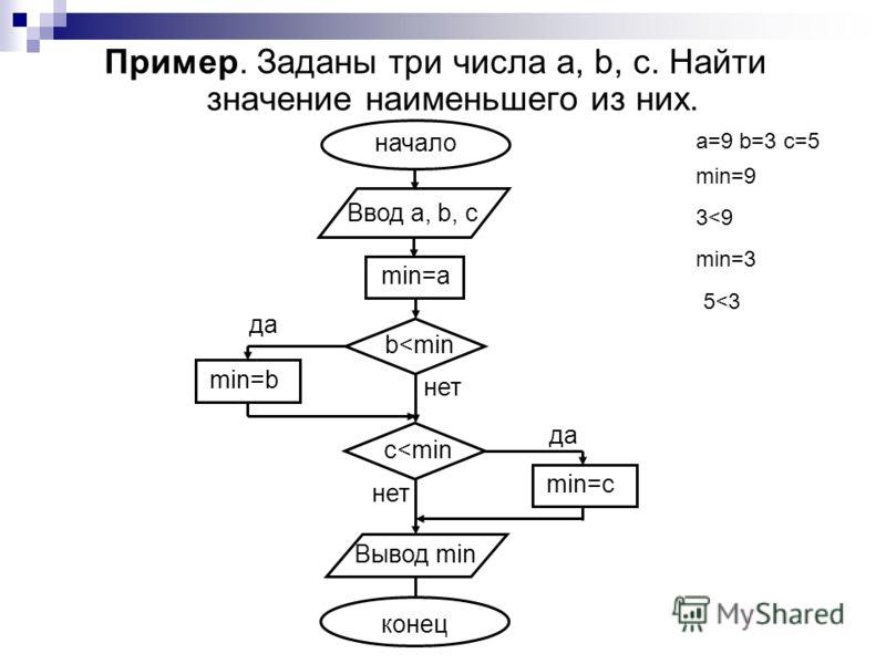 Пример. Заданы три числа a, b, c. Найти значение наименьшего из них. начало Ввод a, b, c Вывод min конец b