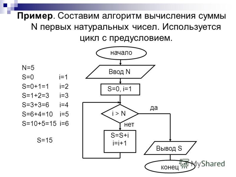 Пример. Составим алгоритм вычисления суммы N первых натуральных чисел. Используется цикл с предусловием. начало Ввод N Вывод S конец i > N S=S+i i=i+1 да нет S=0, i=1 N=5 S=0 i=1 S=0+1=1 i=2 S=1+2=3 i=3 S=3+3=6 i=4 S=6+4=10 i=5 S=10+5=15 i=6 S=15