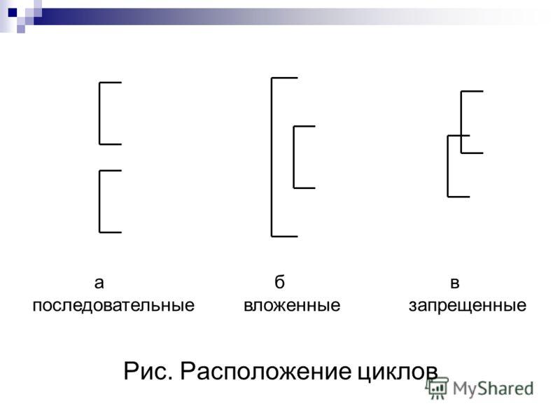 Рис. Расположение циклов а б в последовательные вложенные запрещенные