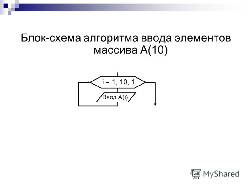 Блок-схема алгоритма ввода элементов массива А(10) i = 1, 10, 1 Ввод A(i)