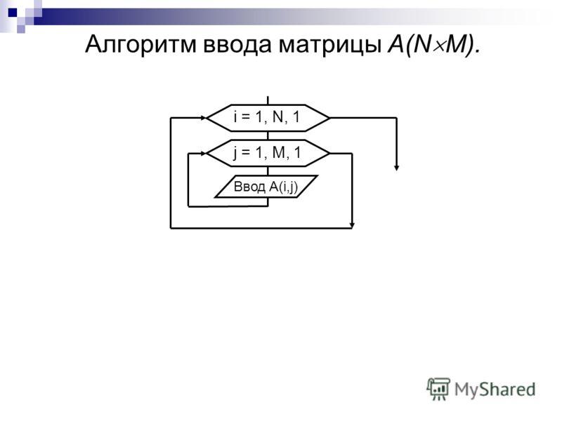 Алгоритм ввода матрицы А(N М). i = 1, N, 1 Ввод A(i,j) j = 1, M, 1