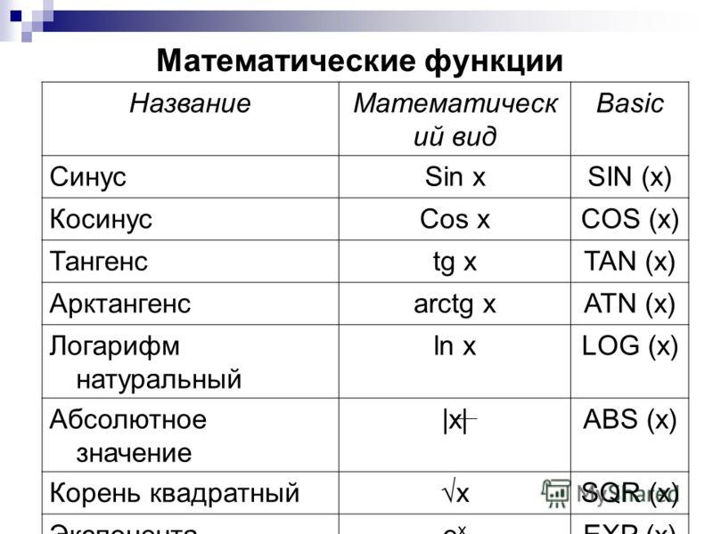 Математические функции НазваниеМатематическ ий вид Basic СинусSin xSIN (x) КосинусCos xCOS (x) Тангенсtg xTAN (x) Арктангенсarctg xATN (x) Логарифм натуральный ln xLOG (x) Абсолютное значение |x|ABS (x) Корень квадратныйxSQR (x) Экспонентаexex EXP (x