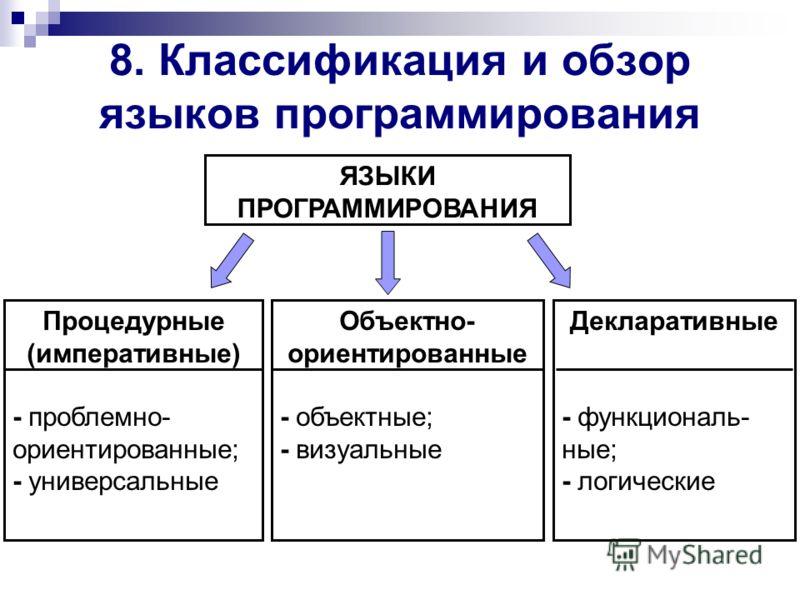 8. Классификация и обзор языков программирования ЯЗЫКИ ПРОГРАММИРОВАНИЯ Процедурные (императивные) - проблемно- ориентированные; - универсальные Объектно- ориентированные - объектные; - визуальные Декларативные - функциональ- ные; - логические