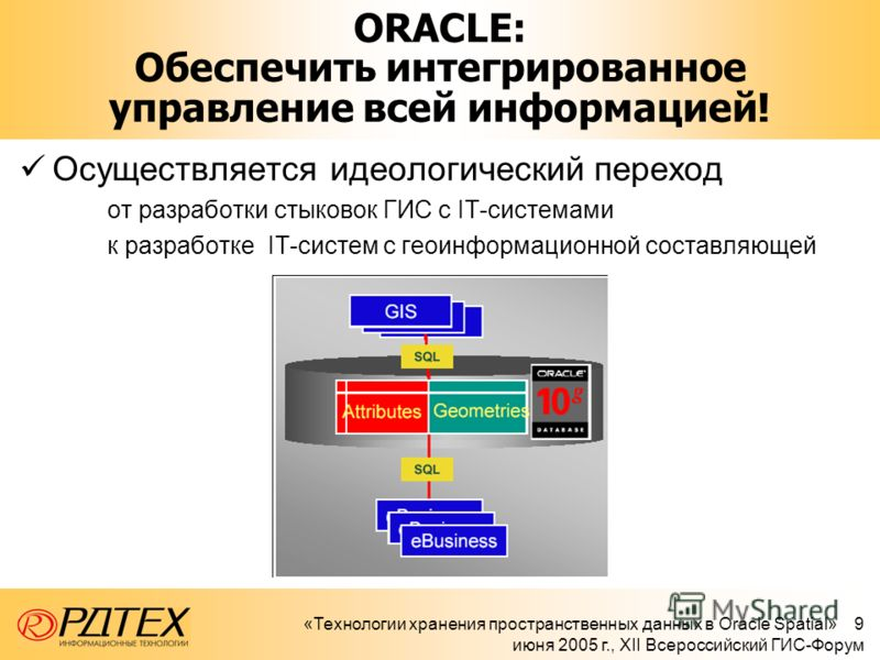 «Технологии хранения пространственных данных в Oracle Spatial» 9 июня 2005 г., XII Всероссийский ГИС-Форум ORACLE: Обеспечить интегрированное управление всей информацией! Осуществляется идеологический переход от разработки стыковок ГИС с IT-системами