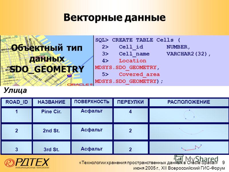«Технологии хранения пространственных данных в Oracle Spatial» 9 июня 2005 г., XII Всероссийский ГИС-Форум Улица ROAD_ID 1 2 3 ПОВЕРХНОСТЬ Асфальт НАЗВАНИЕ Pine Cir. 2nd St. 3rd St. ПЕРЕУЛКИ 4 2 РАСПОЛОЖЕНИЕ Векторные данные SQL> CREATE TABLE Cells (