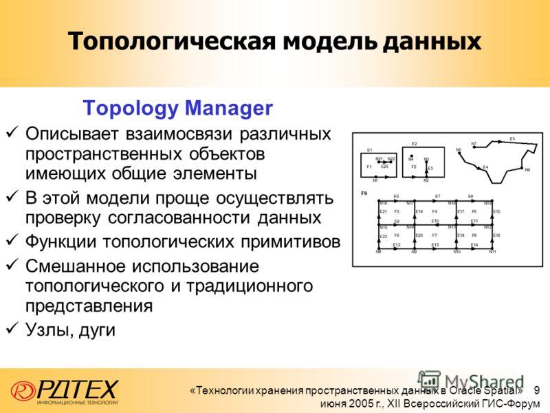«Технологии хранения пространственных данных в Oracle Spatial» 9 июня 2005 г., XII Всероссийский ГИС-Форум Топологическая модель данных Topology Manager Описывает взаимосвязи различных пространственных объектов имеющих общие элементы В этой модели пр