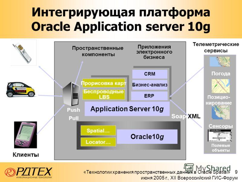 «Технологии хранения пространственных данных в Oracle Spatial» 9 июня 2005 г., XII Всероссийский ГИС-Форум Интегрирующая платформа Oracle Application server 10g Погода Позицио- нирование Сенсоры Полевые объекты CRM Бизнес-анализ Push Pull Телеметриче