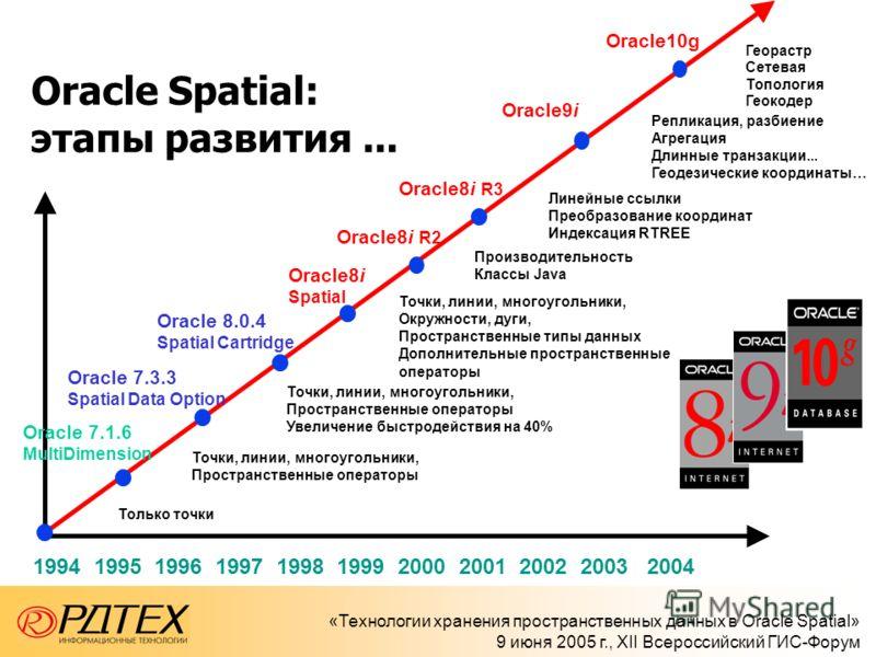 «Технологии хранения пространственных данных в Oracle Spatial» 9 июня 2005 г., XII Всероссийский ГИС-Форум 1 Oracle Spatial: этапы развития... Oracle 7.1.6 MultiDimension Только точки Oracle 7.3.3 Spatial Data Option Точки, линии, многоугольники, Про