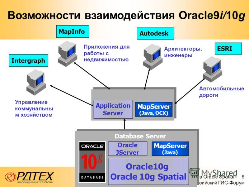 «Технологии хранения пространственных данных в Oracle Spatial» 9 июня 2005 г., XII Всероссийский ГИС-Форум MapInfo Intergraph ESRI Application Server Возможности взаимодействия Oracle9i/10g MapServer (Java) Oracle JServer Oracle10g Oracle 10g Spatial