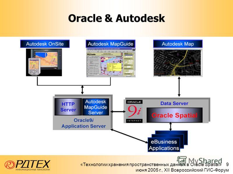 «Технологии хранения пространственных данных в Oracle Spatial» 9 июня 2005 г., XII Всероссийский ГИС-Форум Oracle & Autodesk