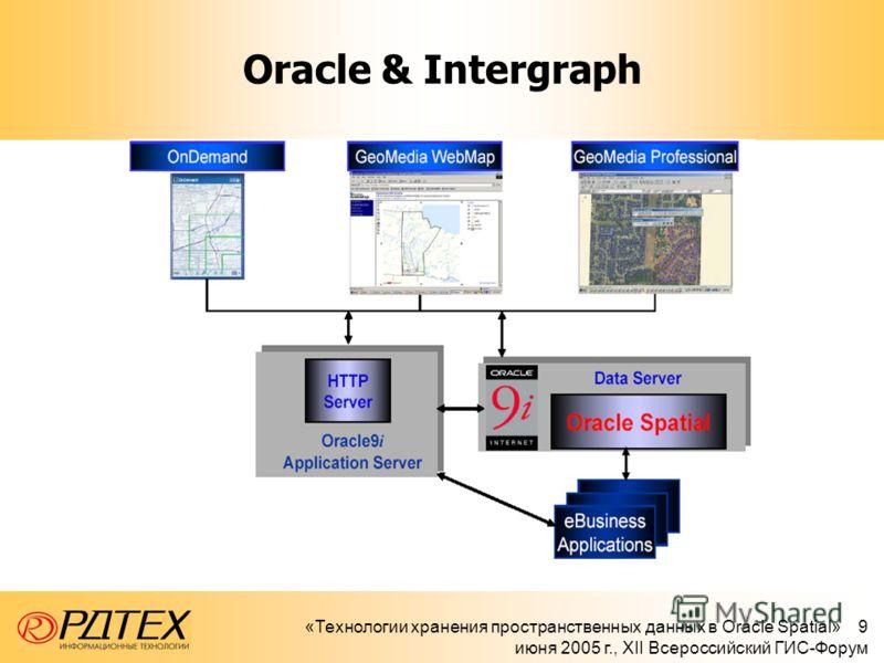 «Технологии хранения пространственных данных в Oracle Spatial» 9 июня 2005 г., XII Всероссийский ГИС-Форум Oracle & Intergraph