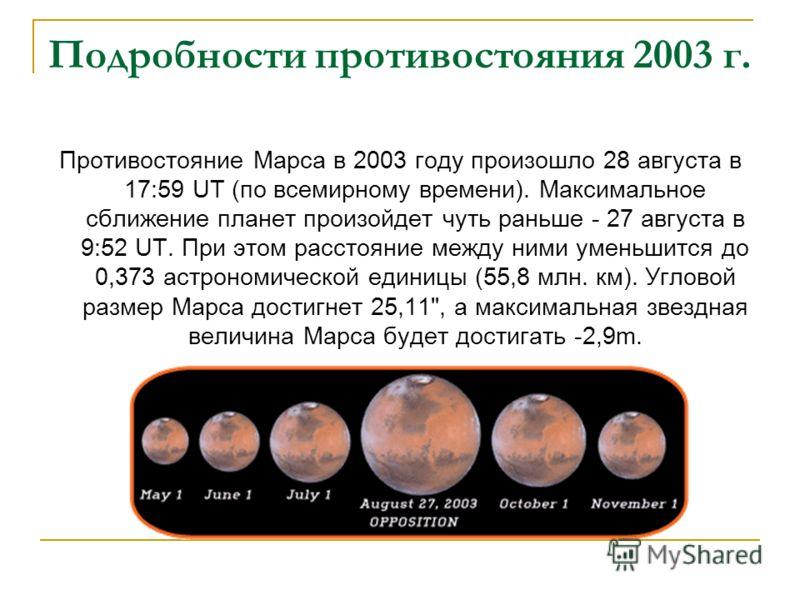Подробности противостояния 2003 г. Противостояние Марса в 2003 году произошло 28 августа в 17:59 UT (по всемирному времени). Максимальное сближение планет произойдет чуть раньше - 27 августа в 9:52 UT. При этом расстояние между ними уменьшится до 0,3