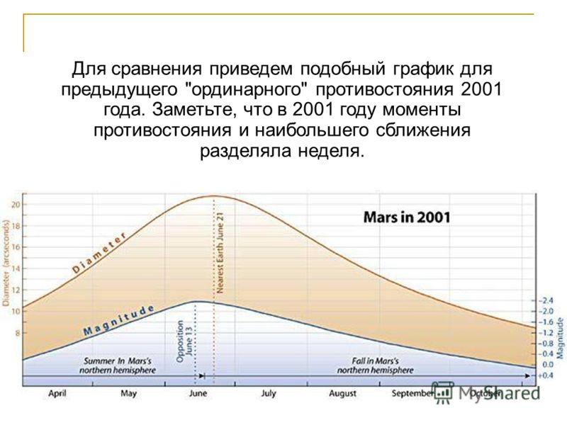 Для сравнения приведем подобный график для предыдущего ординарного противостояния 2001 года. Заметьте, что в 2001 году моменты противостояния и наибольшего сближения разделяла неделя.