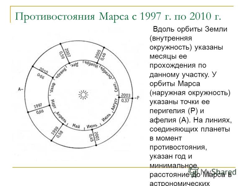 Противостояния Марса с 1997 г. по 2010 г. Вдоль орбиты Земли (внутренняя окружность) указаны месяцы ее прохождения по данному участку. У орбиты Марса (наружная окружность) указаны точки ее перигелия (Р) и афелия (А). На линиях, соединяющих планеты в