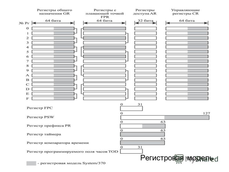 Регистровая модель