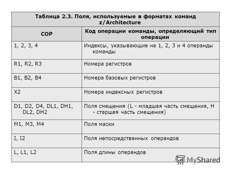 Таблица 2.3. Поля, используемые в форматах команд z/Architecture COP Код операции команды, определяющий тип операции 1, 2, 3, 4Индексы, указывающие на 1, 2, 3 и 4 операнды команды R1, R2, R3Номера регистров B1, B2, B4Номера базовых регистров X2Номера