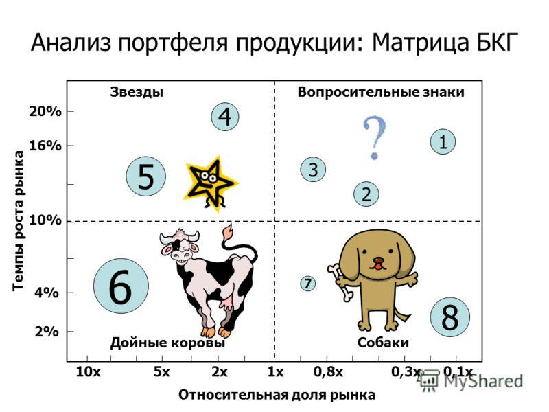Анализ портфеля продукции: Матрица БКГ 10х5х5х2х2х1х0,8х0,3х0,1х Относительная доля рынка Темпы роста рынка 10% 4%4% 2%2% 16% 20% 6 5 4 3 2 1 7 8 Звезды Дойные коровыСобаки Вопросительные знаки