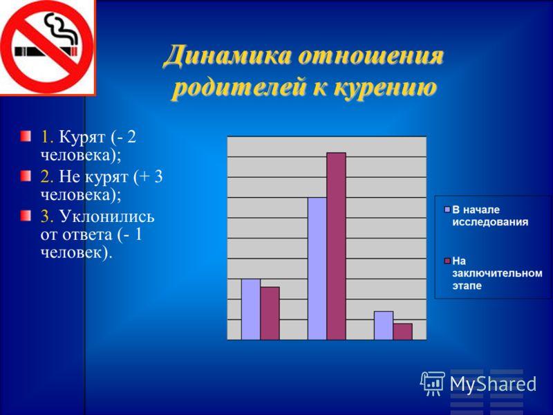 Динамика отношения родителей к курению 1. Курят (- 2 человека); 2. Не курят (+ 3 человека); 3. Уклонились от ответа (- 1 человек).