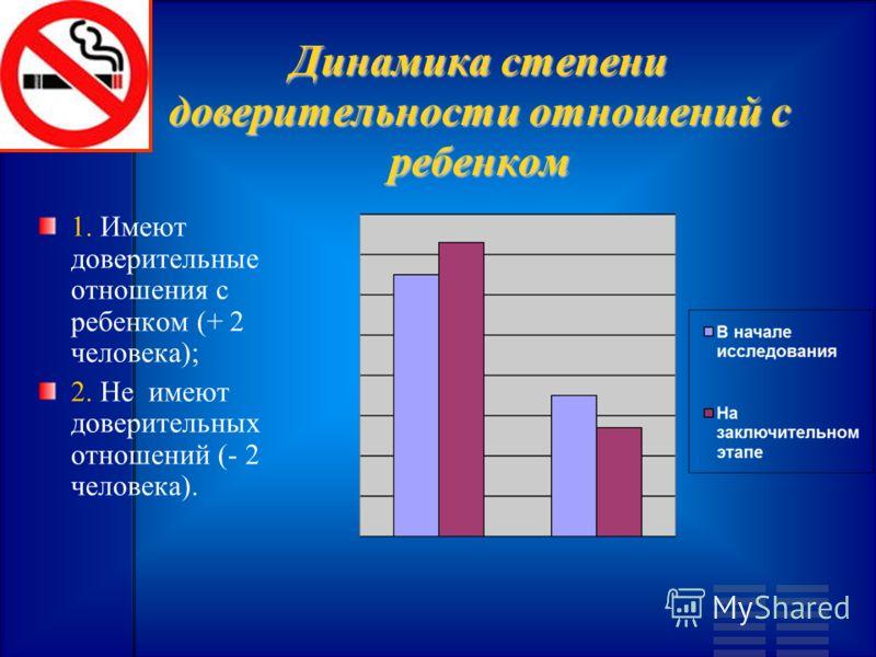 Динамика степени доверительности отношений с ребенком 1. Имеют доверительные отношения с ребенком (+ 2 человека); 2. Не имеют доверительных отношений (- 2 человека).